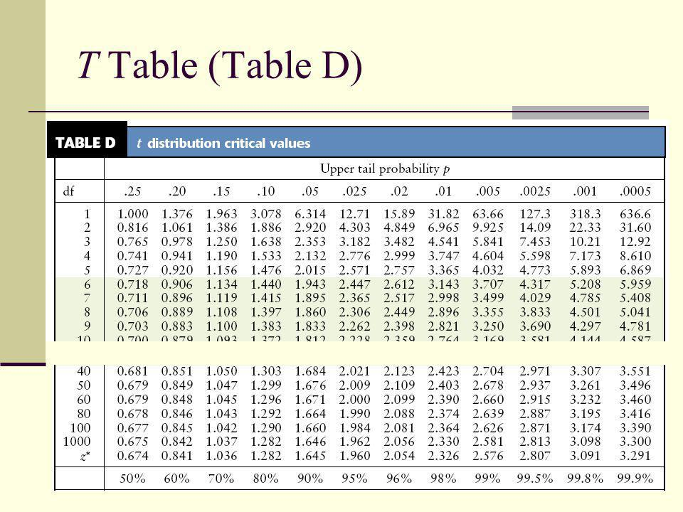 11 T Table (Table D)