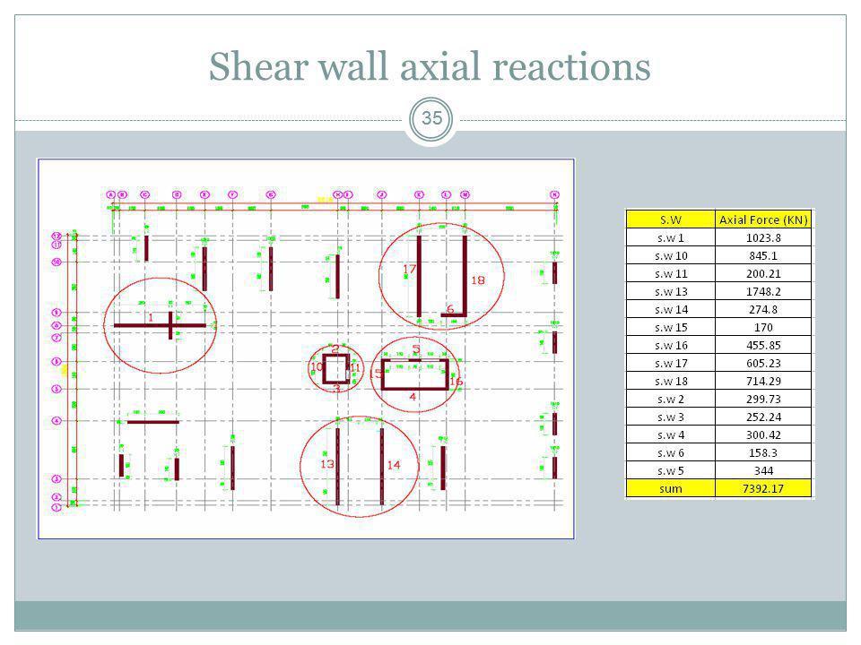 35 Shear wall axial reactions
