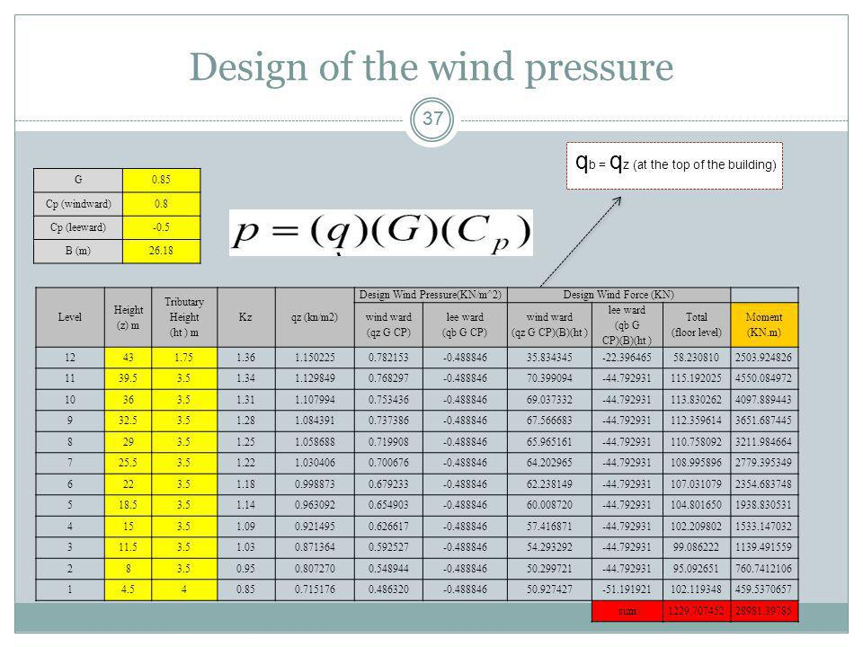 37 Design of the wind pressure G0.85 Cp (windward)0.8 Cp (leeward)-0.5 B (m)26.18 q b = q z (at the top of the building) Level Height (z) m Tributary