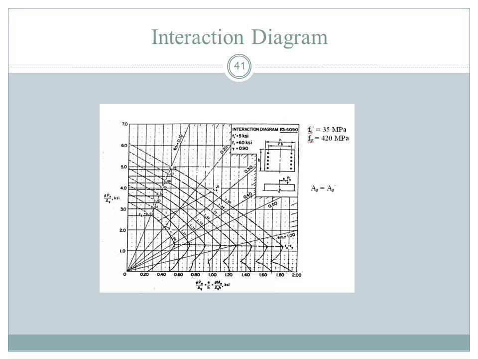 41 Interaction Diagram