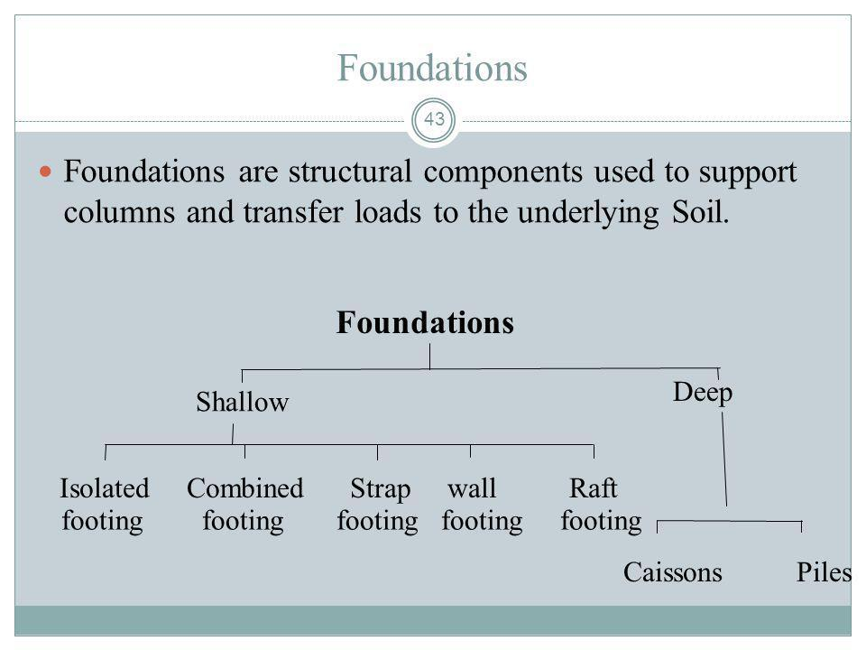 43 Foundations Foundations are structural components used to support columns and transfer loads to the underlying Soil. Foundations Isolated Combined