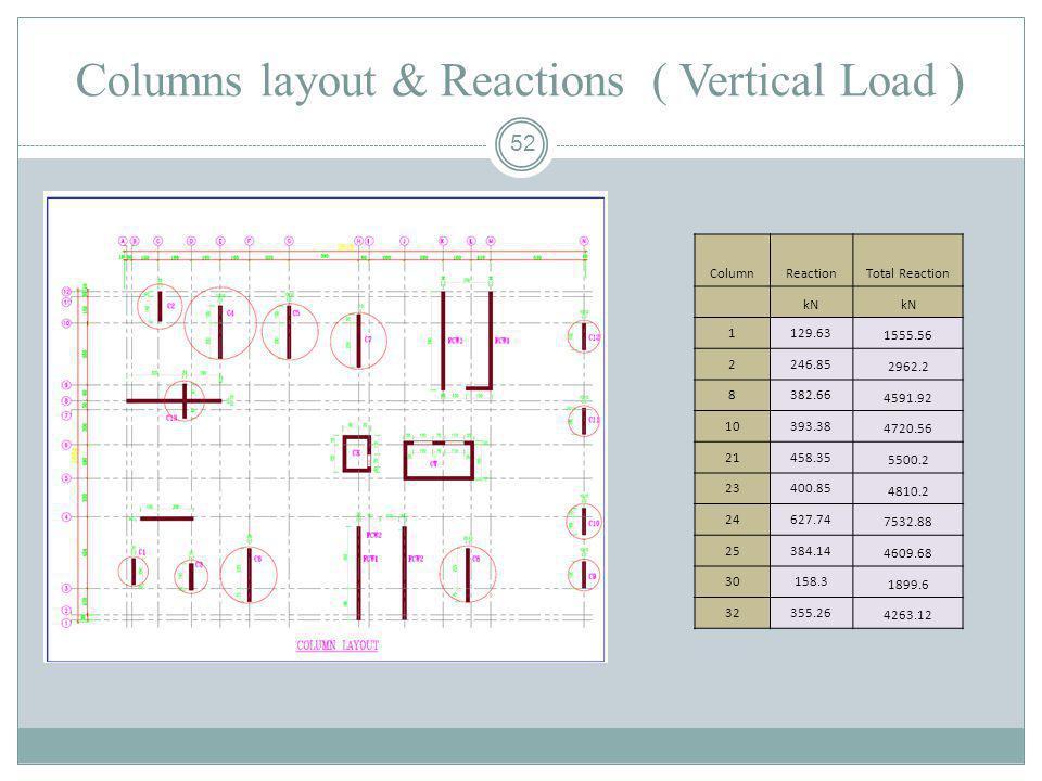52 Columns layout & Reactions ( Vertical Load ) ColumnReactionTotal Reaction kN 1129.63 1555.56 2246.85 2962.2 8382.66 4591.92 10393.38 4720.56 21458.
