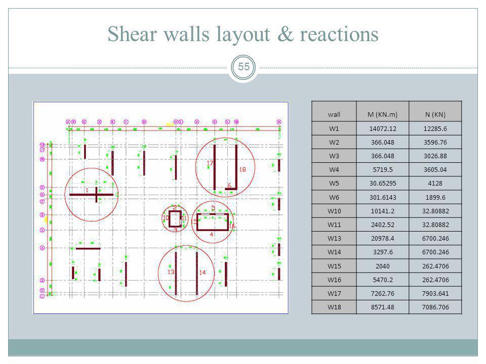55 Shear walls layout & reactions wallM (KN.m)N (KN) W114072.1212285.6 W2366.0483596.76 W3366.0483026.88 W45719.53605.04 W530.652954128 W6301.61431899