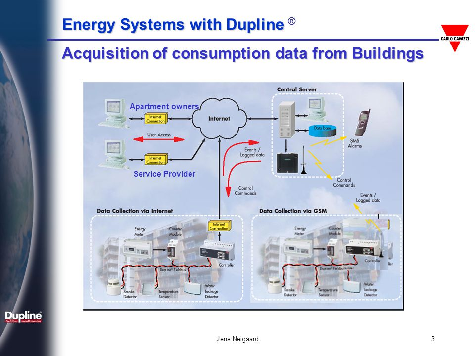 Energy Systems with Dupline Energy Systems with Dupline ® Jens Neigaard14 Dupline Features Transmission over long distances Up to 10 km without Repeater Un-limited distance when Repeaters are cascaded Key-feature in Water Distribution, Sewage Systems, Irrigation Systems, Railway Systems