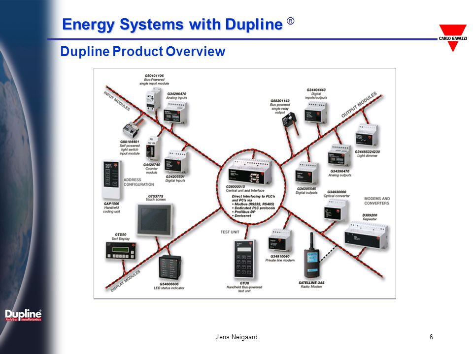 Energy Systems with Dupline Energy Systems with Dupline ® Jens Neigaard6 Dupline Product Overview