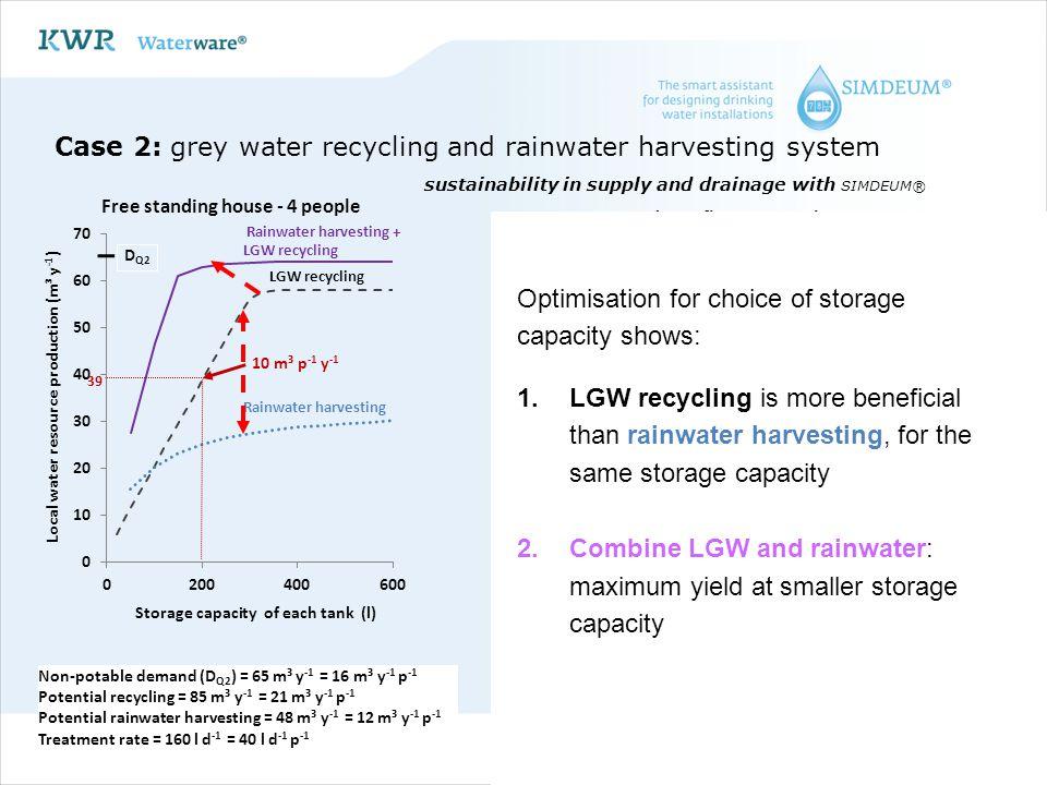 Non-potable demand (D Q2 ) = 65 m³ y -1 = 16 m³ y -1 p -1 Potential recycling = 85 m³ y -1 = 21 m³ y -1 p -1 Potential rainwater harvesting = 48 m³ y