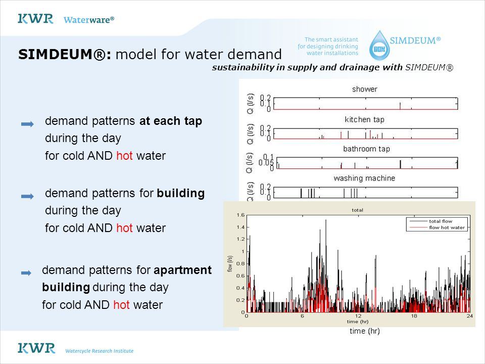 Case 3: recovery of thermal energy and nutrients from wastewater SIMDEUM Purpose of water use for each appliance is known: time of use quantity temperature Provides information on wastewater quantity temperature quality (soap residue, medicines, nitrates) SIMulation of water Demand, an End Use Model Philosophy:installation inside building: characteristics water using appliances users: water use behaviour Recovery of energy and nutrients Demand model Discharge model sustainability in supply and drainage with SIMDEUM®