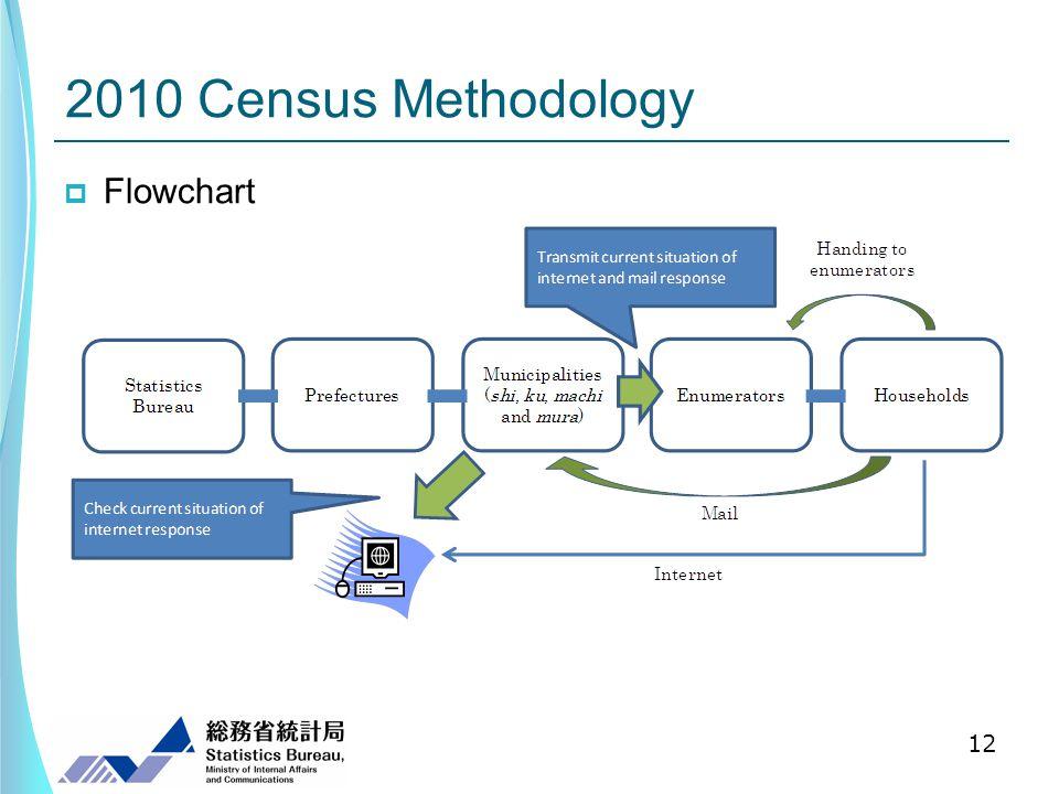Flowchart 12 2010 Census Methodology