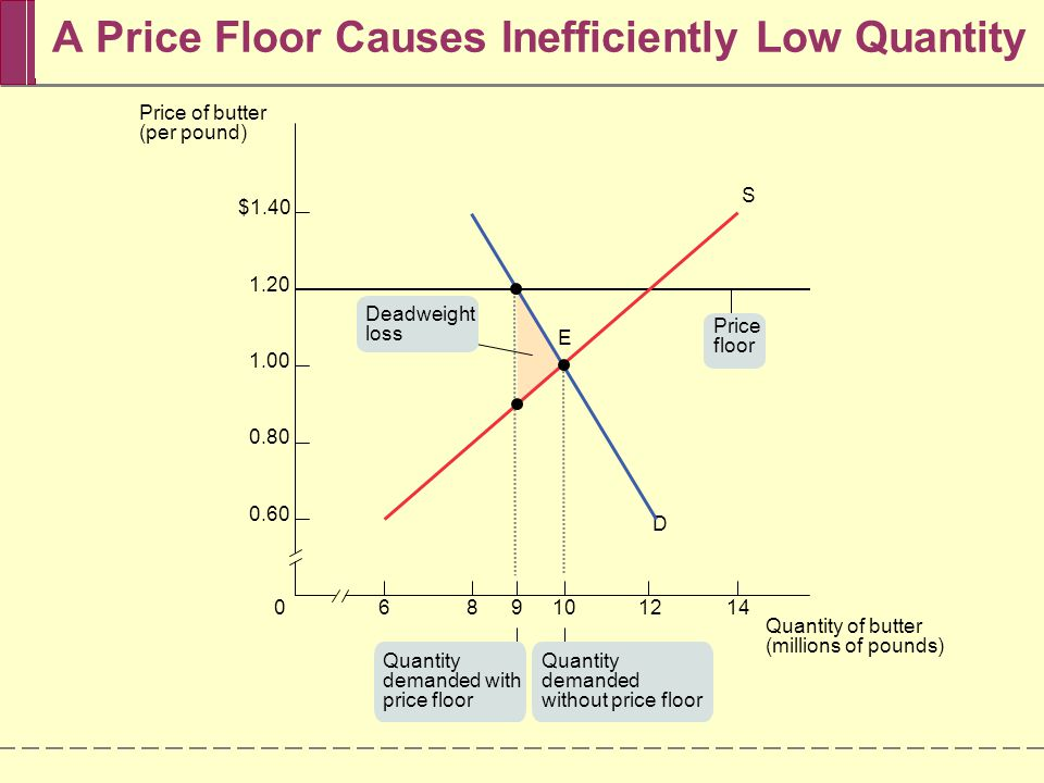 A Price Floor Causes Inefficiently Low Quantity 6089101214 $1.40 1.20 1.00 0.80 0.60 D S E Quantity demanded with price floor Quantity demanded withou