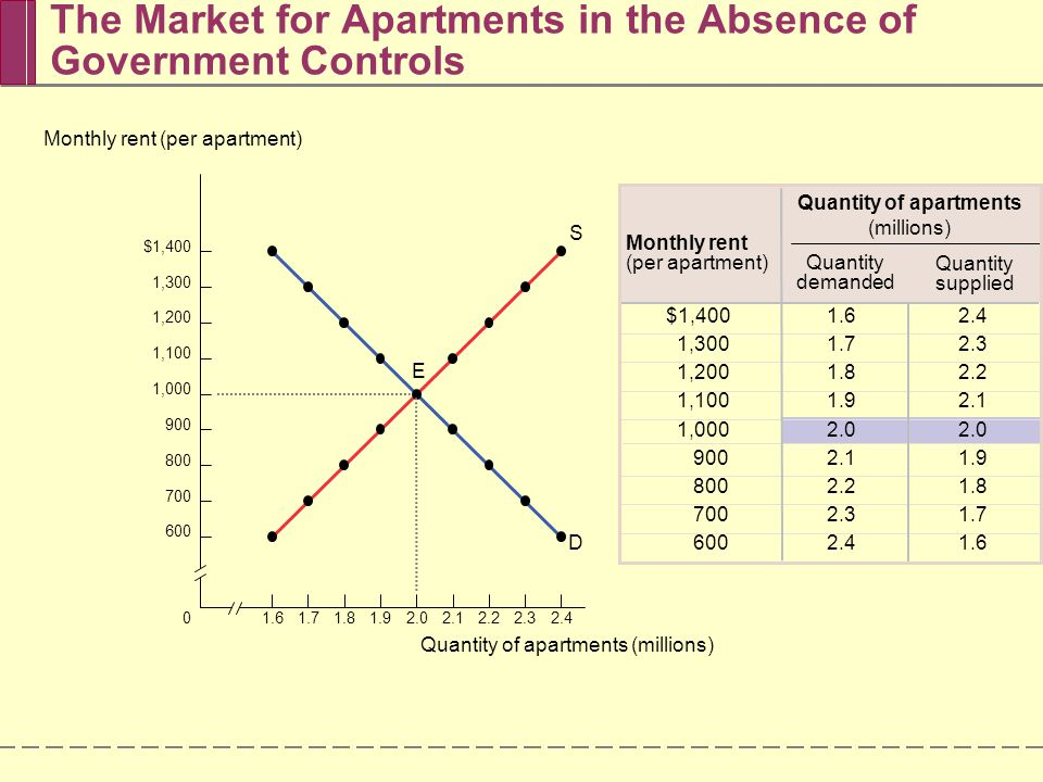 The Market for Apartments in the Absence of Government Controls 1.61.701.81.92.02.22.12.32.4 $1,400 1,300 1,200 1,100 1,000 900 800 700 600 Quantity o