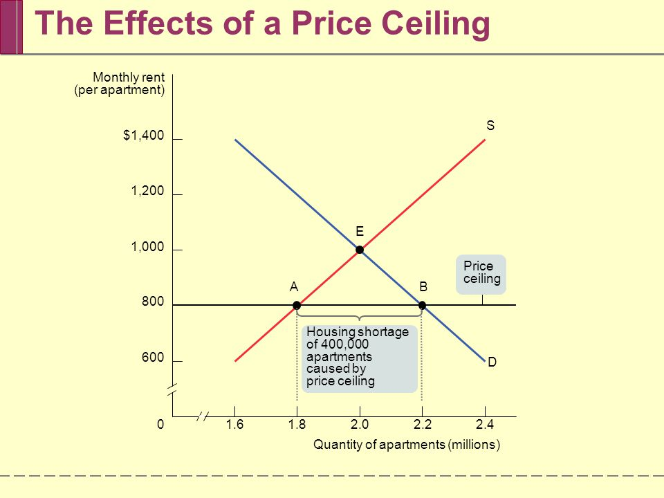 How Price Ceilings Cause Inefficiency Inefficiently Low Quantity Deadweight loss is the loss in total surplus that occurs whenever an action or a policy reduces the quantity transacted below the efficient market equilibrium quantity Inefficient Allocation to Customers Wasted Resources Inefficiently Low Quality Black Markets