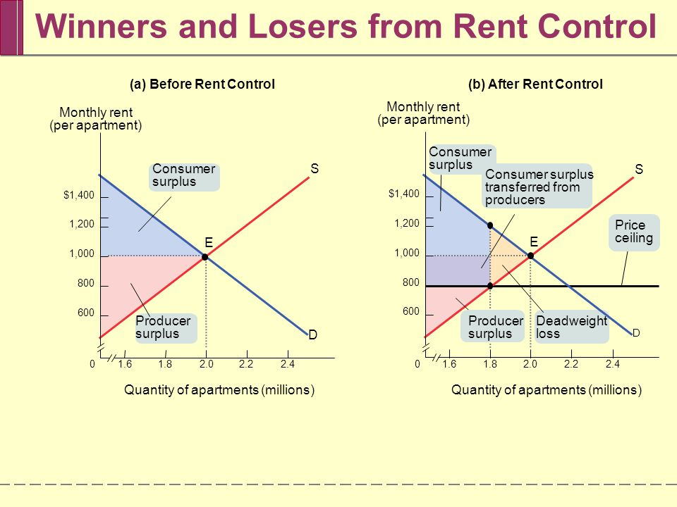 Winners and Losers from Rent Control 1.601.82.02.22.4 $1,400 1,200 1,000 800 600 Monthly rent (per apartment) S D E Consumer surplus Producer surplus