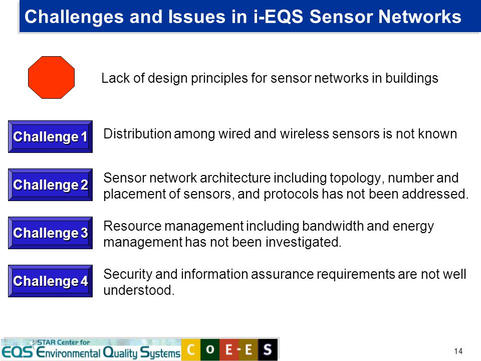 14 Challenges and Issues in i-EQS Sensor Networks Distribution among wired and wireless sensors is not known Sensor network architecture including top