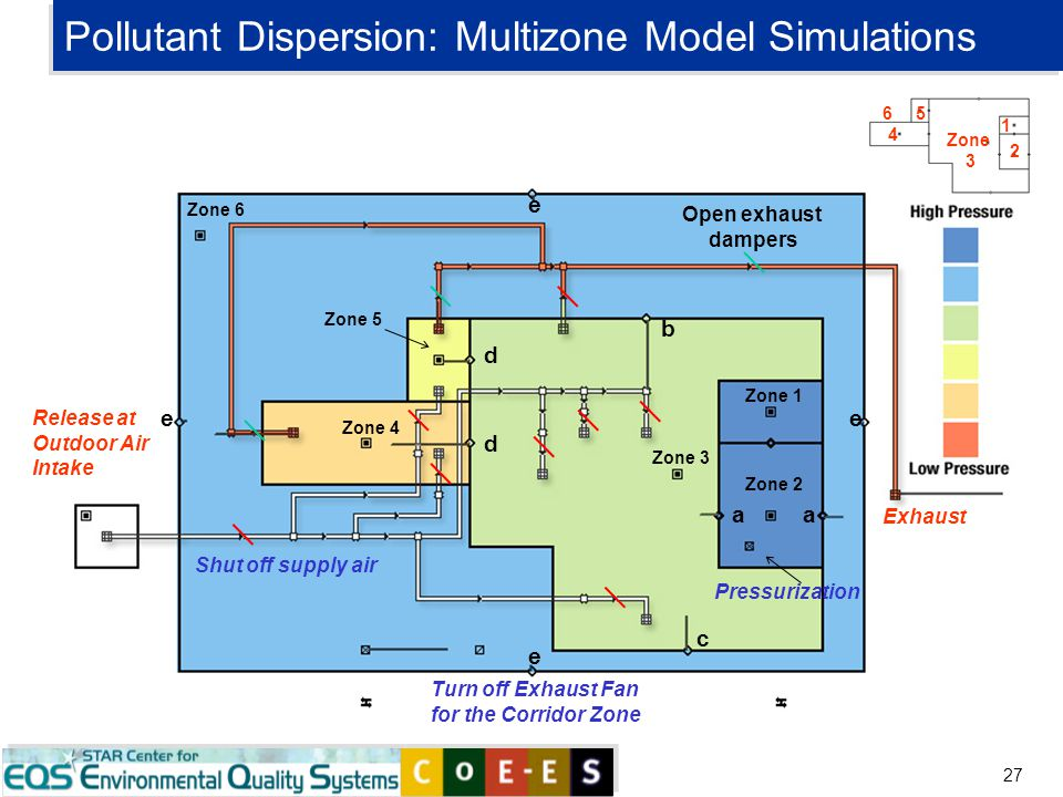 27 Pollutant Dispersion: Multizone Model Simulations c ee e e Zone 1 Zone 2 Zone 3 Zone 4 Zone 5 Zone 6 a a b Turn off Exhaust Fan for the Corridor Zo