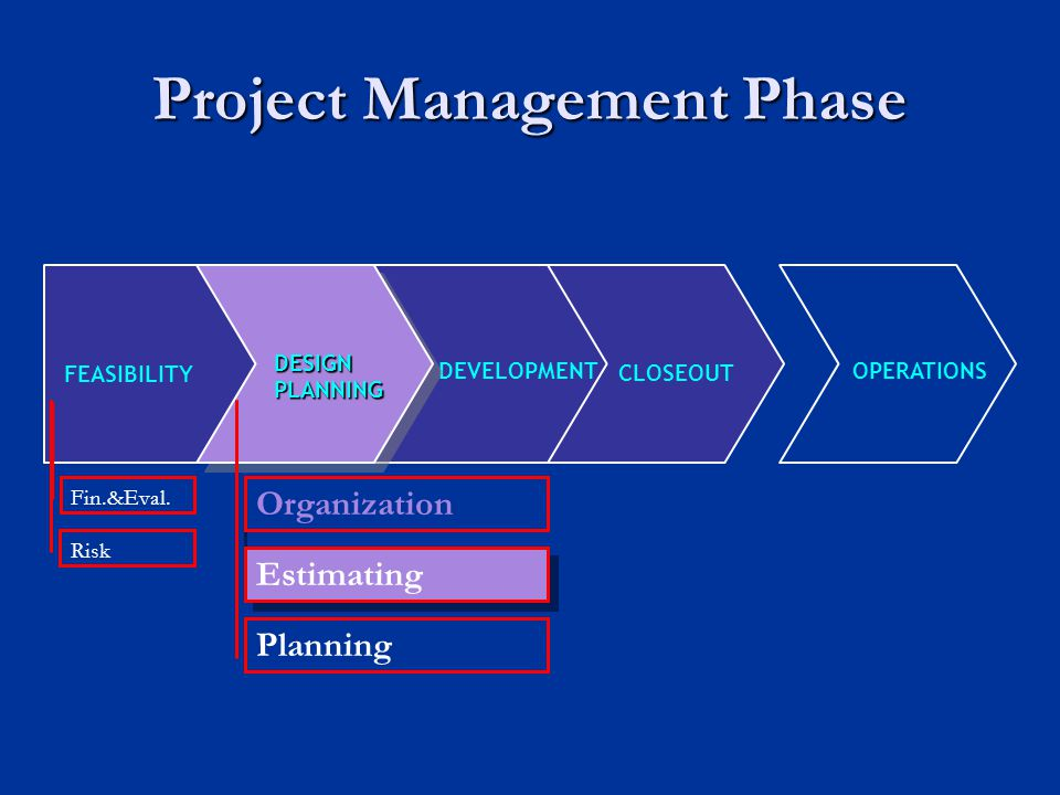 Project Management Phase FEASIBILITY CLOSEOUT DEVELOPMENT OPERATIONS Fin.&Eval. Risk Estimating Planning DESIGNPLANNING Organization