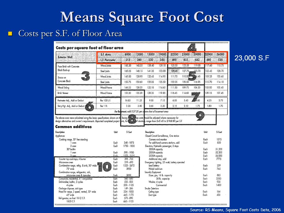 Costs per S.F. of Floor Area Costs per S.F. of Floor Area Means Square Foot Cost Source: RS Means, Square Foot Costs Data, 2006 23,000 S.F