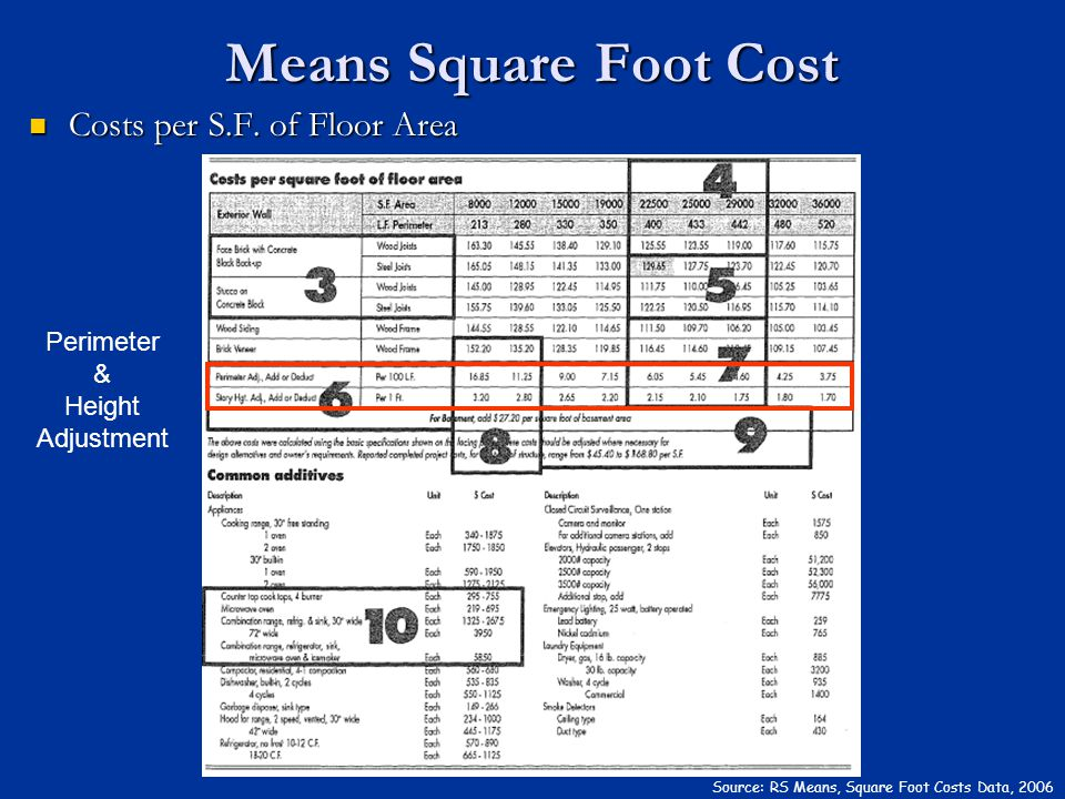 Costs per S.F. of Floor Area Costs per S.F. of Floor Area Means Square Foot Cost Source: RS Means, Square Foot Costs Data, 2006 Perimeter & Height Adj