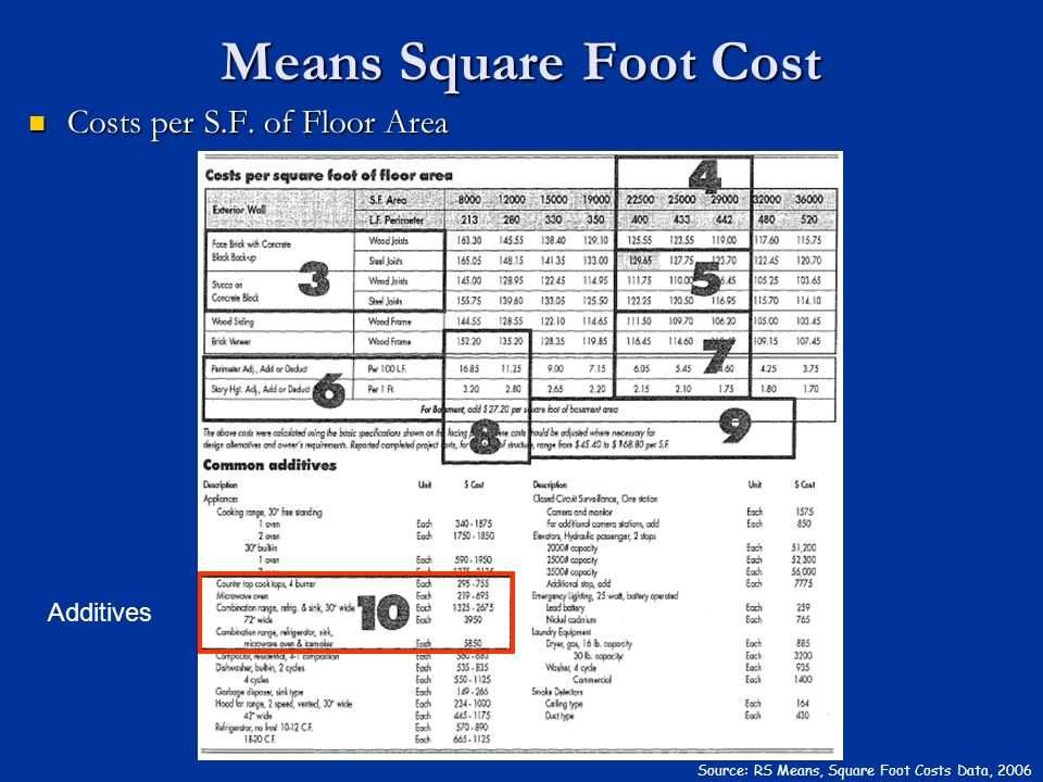 Costs per S.F. of Floor Area Costs per S.F. of Floor Area Means Square Foot Cost Source: RS Means, Square Foot Costs Data, 2006 Additives