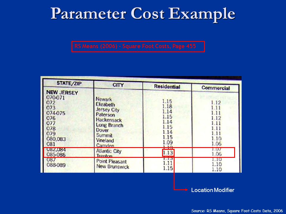 Source: RS Means, Square Foot Costs Data, 2006 Location Modifier RS Means (2006) – Square Foot Costs, Page 455 Parameter Cost Example