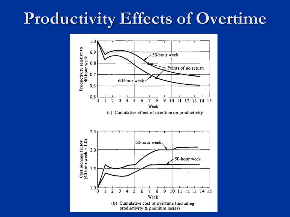 Productivity Effects of Overtime