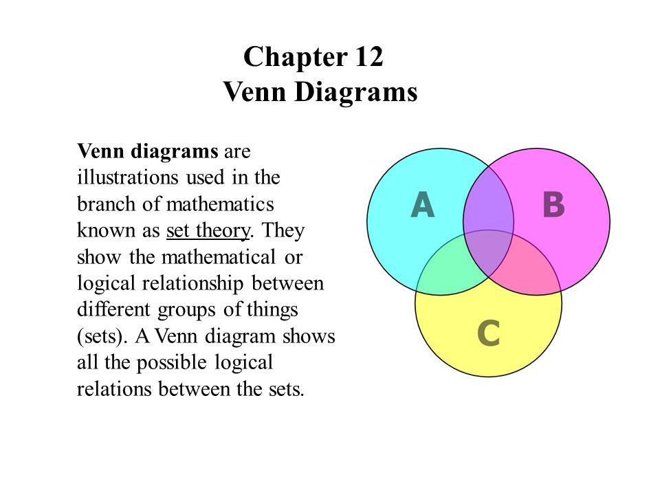 Chapter 12 Venn Diagrams Venn diagrams are illustrations used in the branch of mathematics known as set theory.