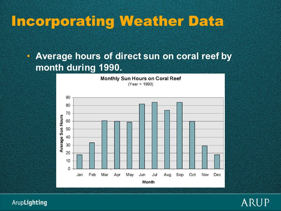 Incorporating Weather Data Average hours of direct sun on coral reef by month during 1990.