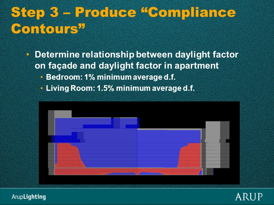 Step 3 – Produce Compliance Contours Determine relationship between daylight factor on façade and daylight factor in apartment Bedroom: 1% minimum average d.f.