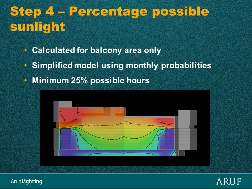 Step 4 – Percentage possible sunlight Calculated for balcony area only Simplified model using monthly probabilities Minimum 25% possible hours Apartment A Apartment B