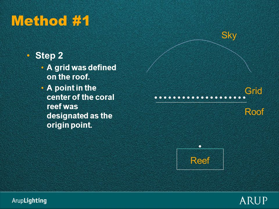 Method #1 Step 2 A grid was defined on the roof.