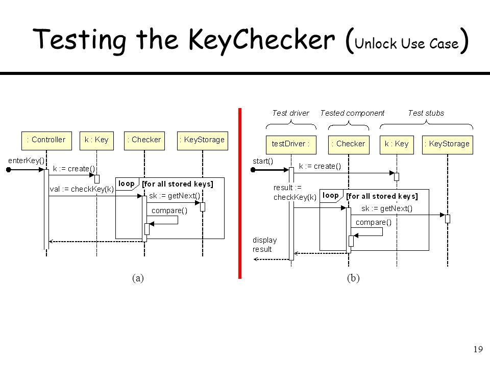 19 Testing the KeyChecker ( Unlock Use Case ) (a)(b)