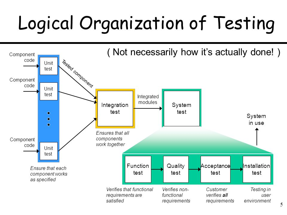 5 Logical Organization of Testing Unit test Integration test Component code Tested component Integrated modules Function test Quality test Acceptance