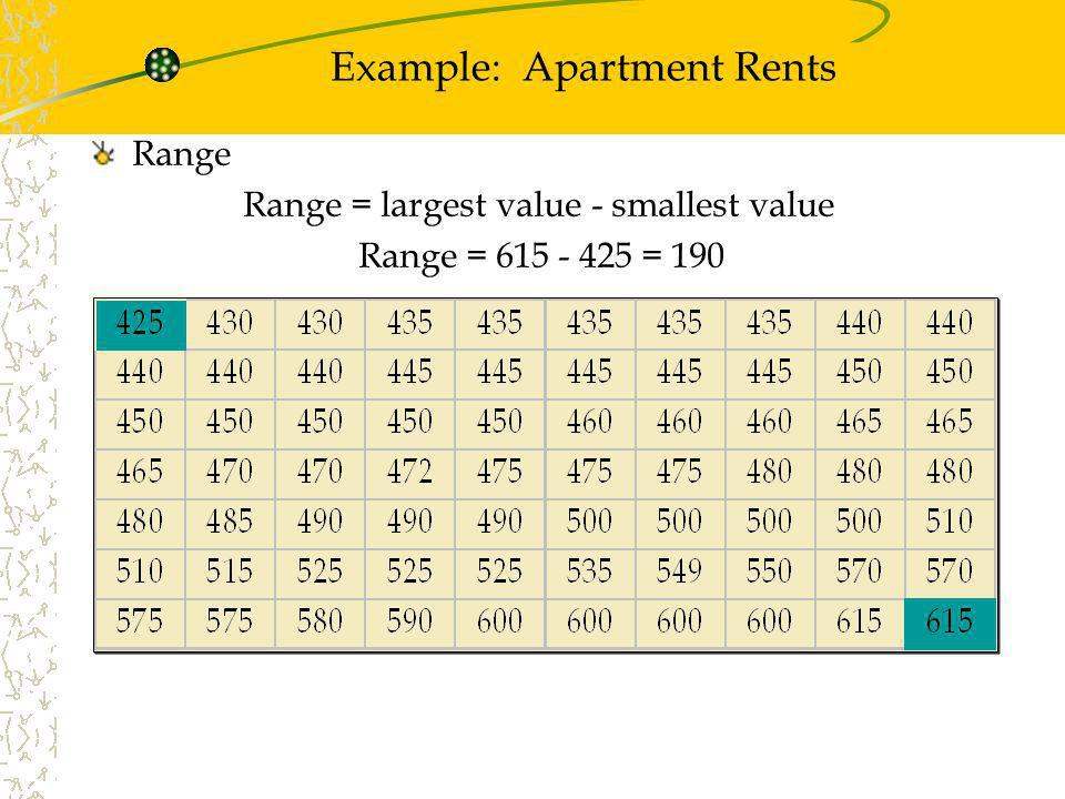 Example: Apartment Rents Range Range = largest value - smallest value Range = 615 - 425 = 190