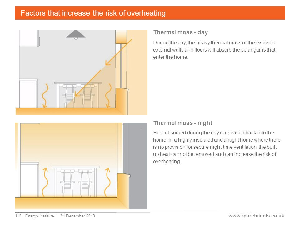 www.rparchitects.co.uk UCL Energy Institute I 3 rd December 2013 Factors that increase the risk of overheating Thermal mass - day Thermal mass - night During the day, the heavy thermal mass of the exposed external walls and floors will absorb the solar gains that enter the home.