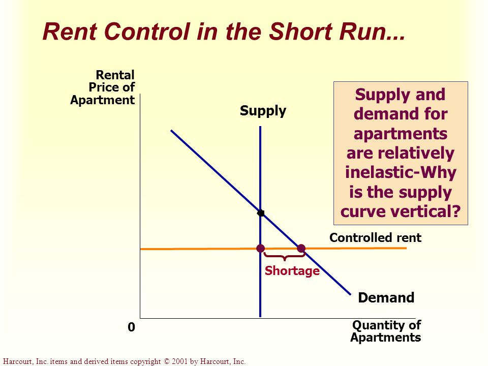 Harcourt, Inc. items and derived items copyright © 2001 by Harcourt, Inc. Rent Control in the Short Run... Quantity of Apartments 0 Rental Price of Ap
