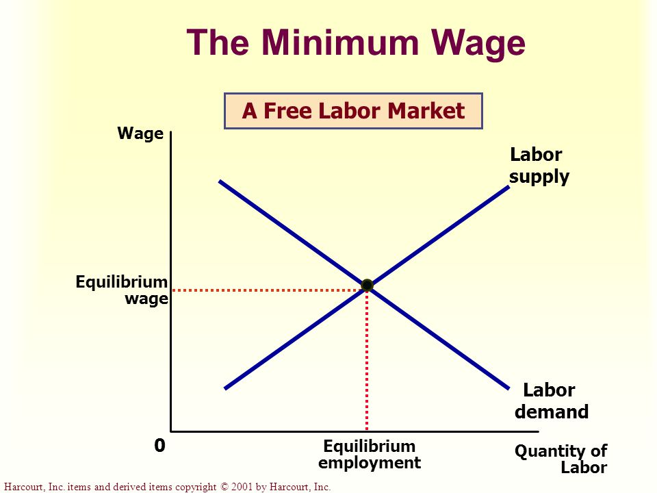 Harcourt, Inc. items and derived items copyright © 2001 by Harcourt, Inc. The Minimum Wage Quantity of Labor 0 Wage Equilibrium wage Labor demand Labo