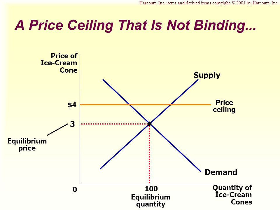 A Price Ceiling That Is Not Binding... $4 3 Quantity of Ice-Cream Cones 0 Price of Ice-Cream Cone Demand Supply Price ceiling Equilibrium price 100 Eq