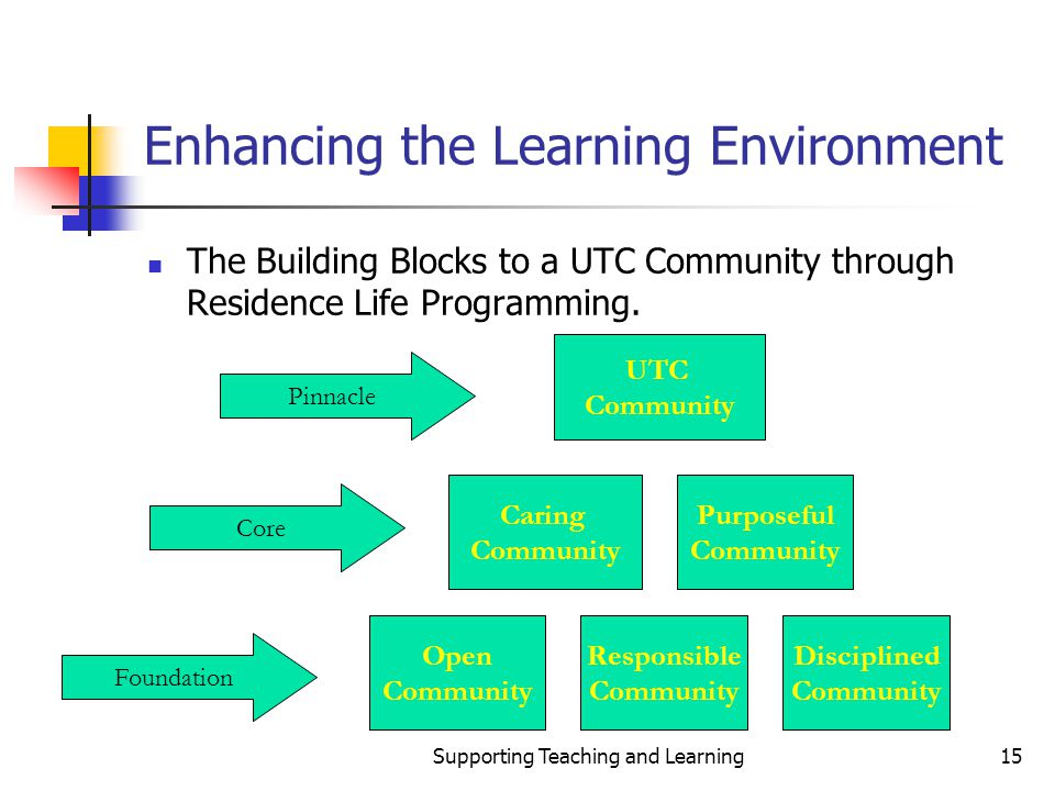 Supporting Teaching and Learning15 Enhancing the Learning Environment The Building Blocks to a UTC Community through Residence Life Programming.