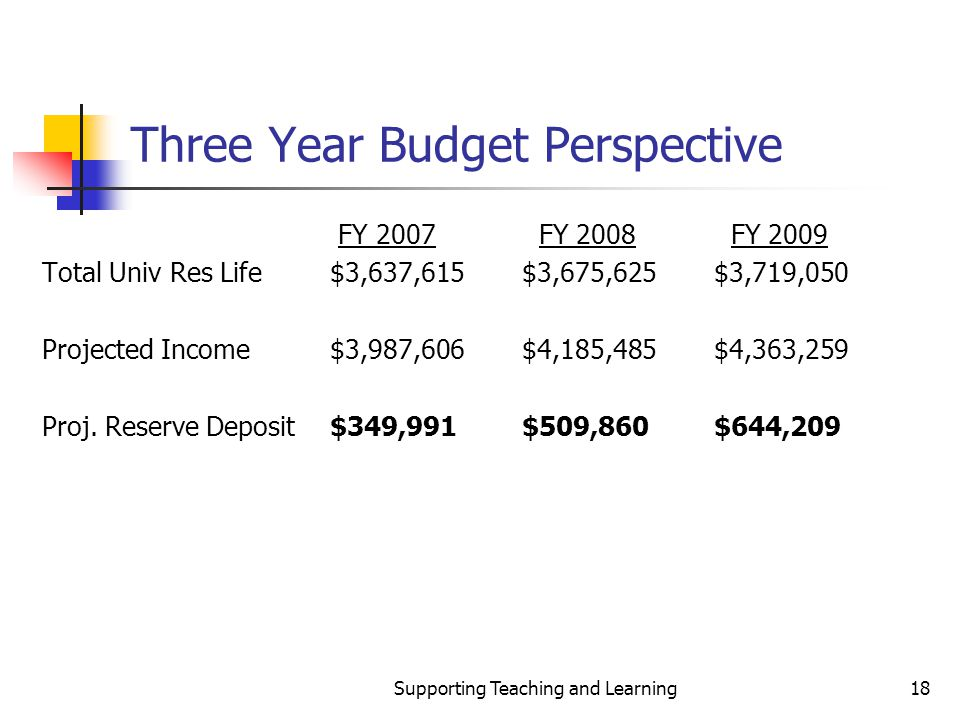 Supporting Teaching and Learning18 Three Year Budget Perspective FY 2007 FY 2008 FY 2009 Total Univ Res Life$3,637,615$3,675,625$3,719,050 Projected Income$3,987,606$4,185,485$4,363,259 Proj.