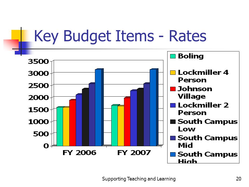 Supporting Teaching and Learning20 Key Budget Items - Rates