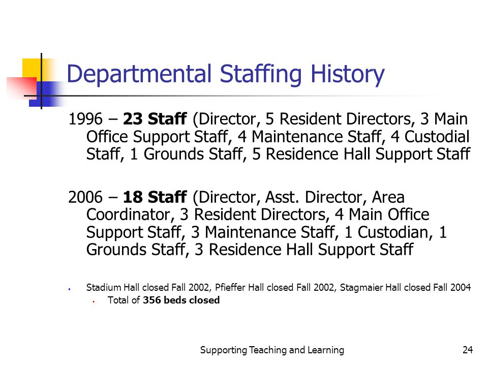 Supporting Teaching and Learning24 Departmental Staffing History 1996 – 23 Staff (Director, 5 Resident Directors, 3 Main Office Support Staff, 4 Maintenance Staff, 4 Custodial Staff, 1 Grounds Staff, 5 Residence Hall Support Staff 2006 – 18 Staff (Director, Asst.