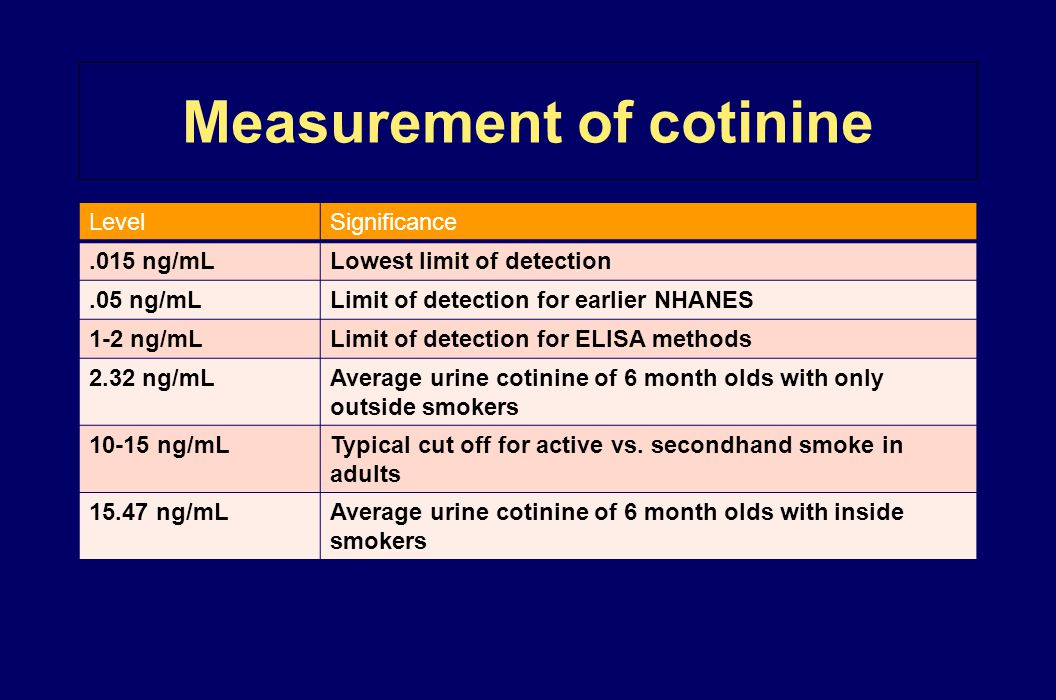 Measurement of cotinine LevelSignificance.015 ng/mLLowest limit of detection.05 ng/mLLimit of detection for earlier NHANES 1-2 ng/mLLimit of detection