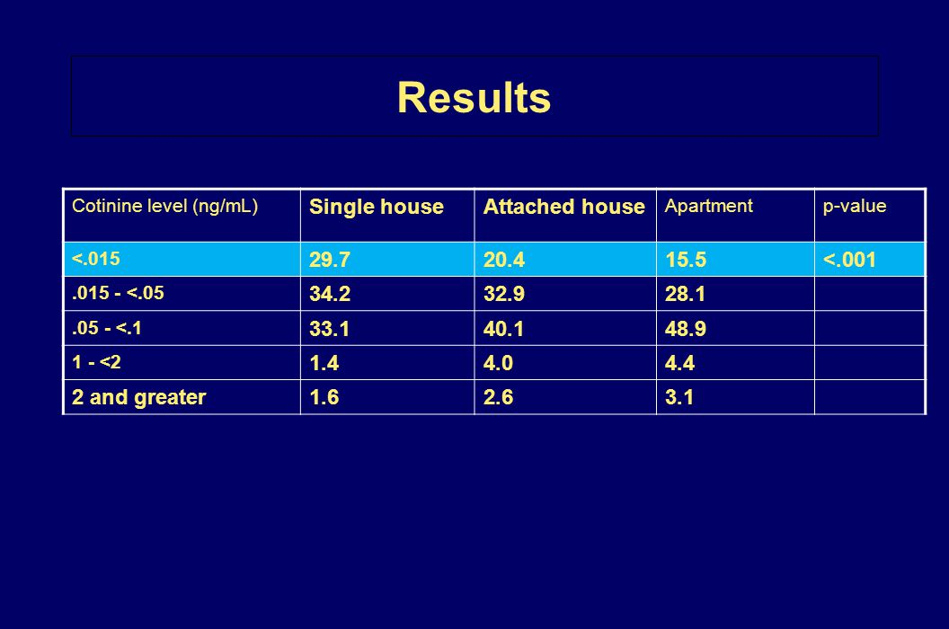 Results Cotinine level (ng/mL) Single houseAttached house Apartmentp-value <.015 29.720.415.5<.001.015 - <.05 34.232.928.1.05 - <.1 33.140.148.9 1 - <