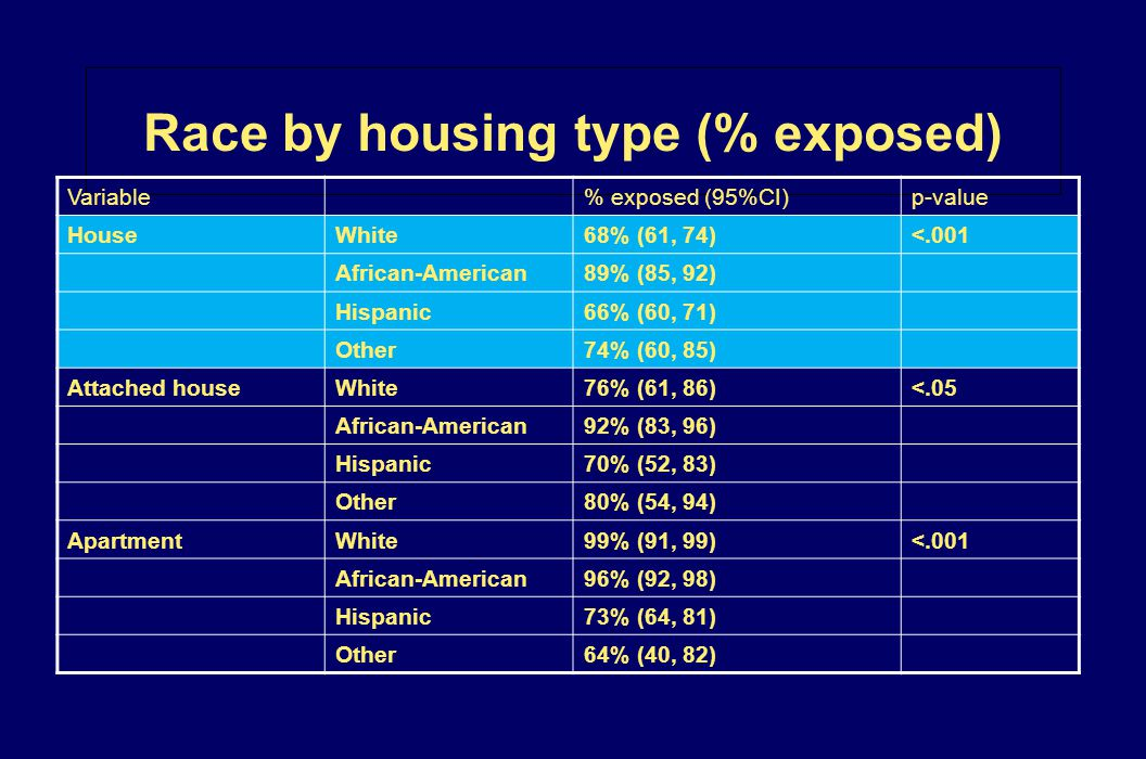 Race by housing type (% exposed) Variable% exposed (95%CI)p-value HouseWhite68% (61, 74)<.001 African-American89% (85, 92) Hispanic66% (60, 71) Other7