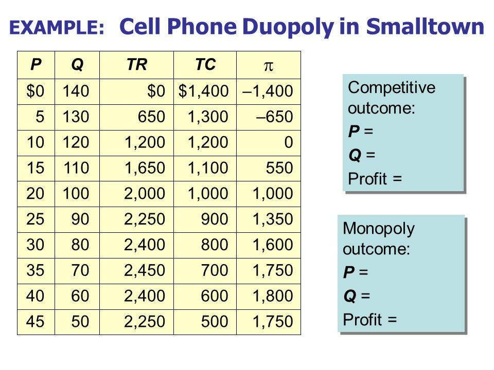 5045 6040 7035 8030 9025 10020 11015 12010 1305 140$0 QP EXAMPLE: Cell Phone Duopoly in Smalltown Competitive outcome: P = Q = Profit = Competitive ou