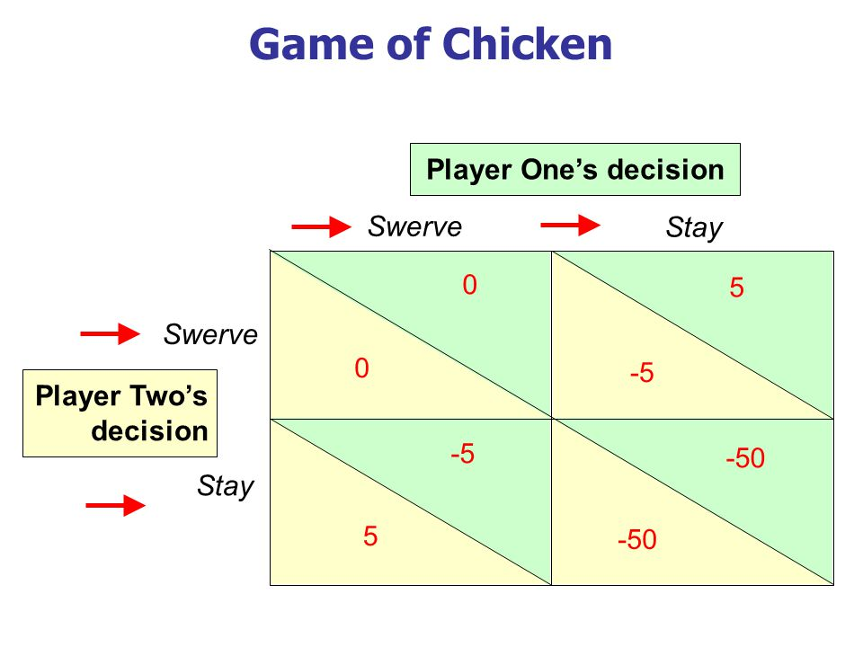 Game of Chicken Swerve Stay Swerve Stay Player Ones decision Player Twos decision 0 0 5 -50 -5 -50 5