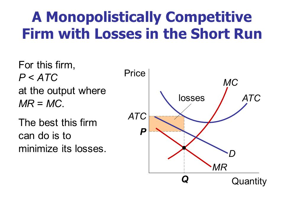 losses A Monopolistically Competitive Firm with Losses in the Short Run For this firm, P < ATC at the output where MR = MC. The best this firm can do