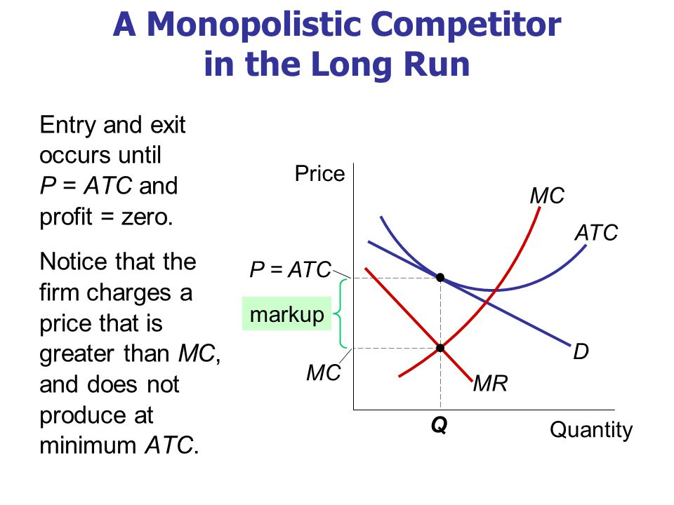 Why Monopolistic Competition Is Less Efficient than Perfect Competition 1.Excess capacity (No Productive Efficiency) The monopolistic competitor operates on the downward-sloping part of its ATC curve, and produces less than the cost-minimizing output.