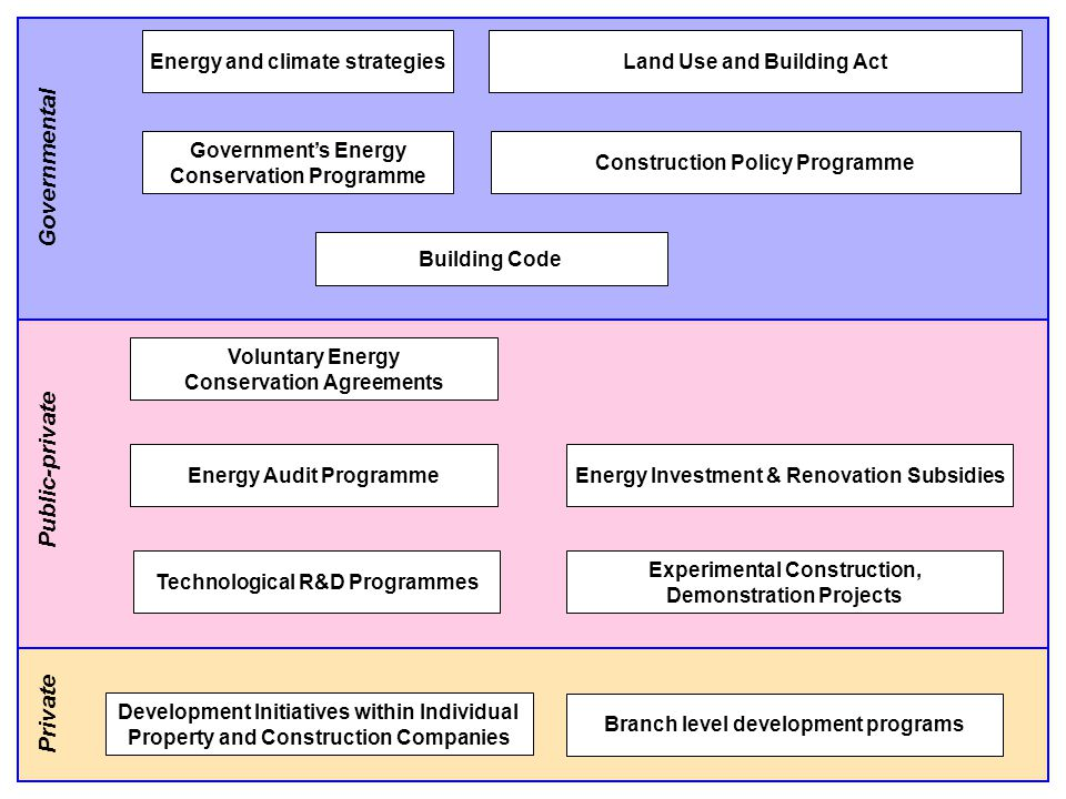 Energy and climate strategiesLand Use and Building Act Construction Policy Programme Governments Energy Conservation Programme Voluntary Energy Conservation Agreements Energy Audit Programme Technological R&D Programmes Development Initiatives within Individual Property and Construction Companies Branch level development programs Building Code Energy Investment & Renovation Subsidies Experimental Construction, Demonstration Projects Governmental Public-private Private
