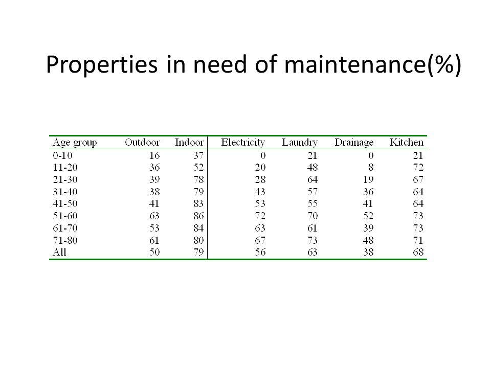 Properties in need of maintenance(%)