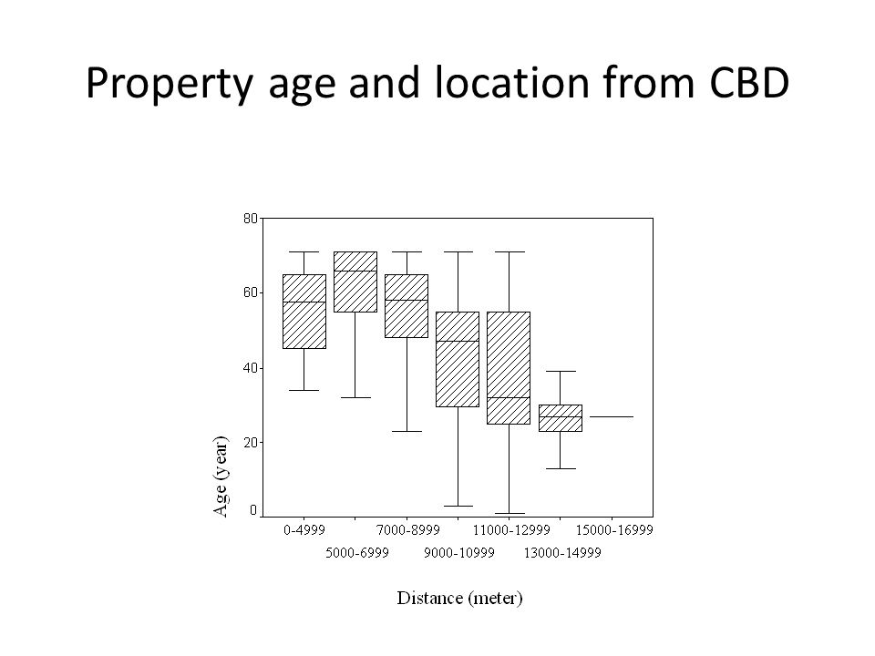 Property age and location from CBD